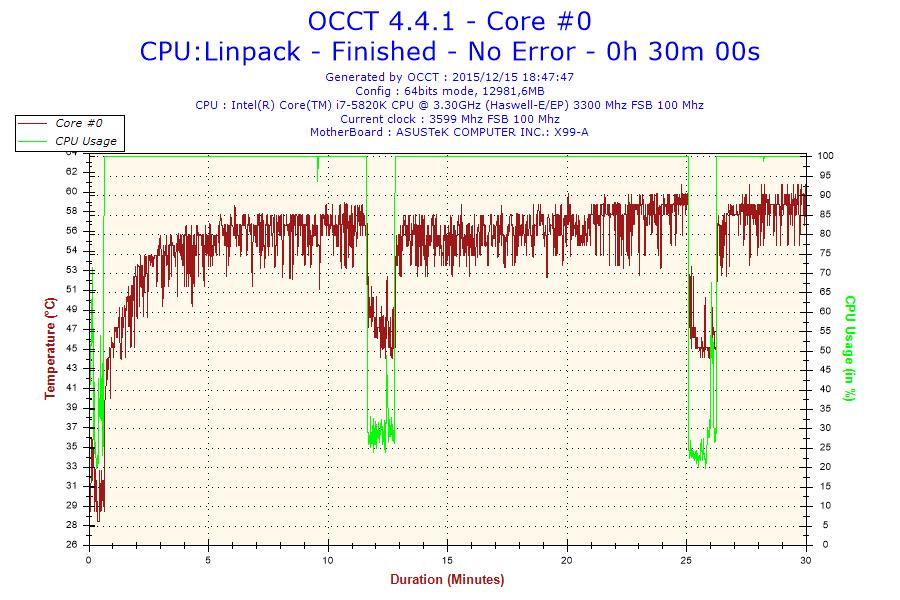 2015-12-15-18h47-Temperature-Core #0