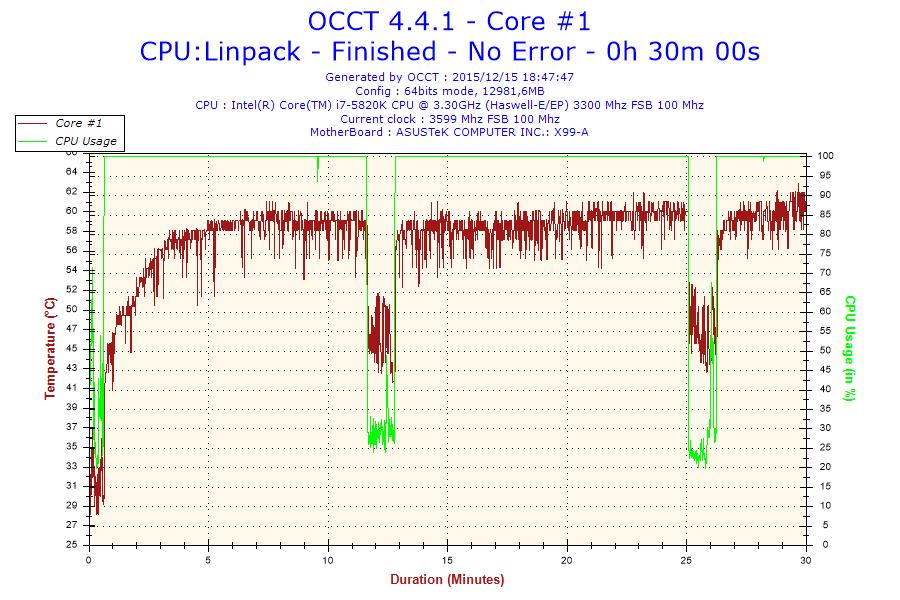 2015-12-15-18h47-Temperature-Core #1