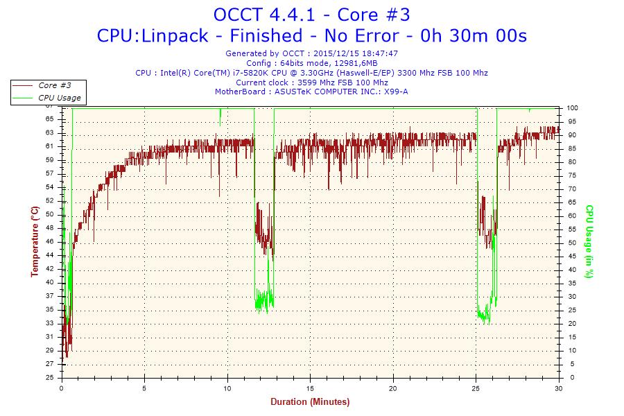 2015-12-15-18h47-Temperature-Core #3
