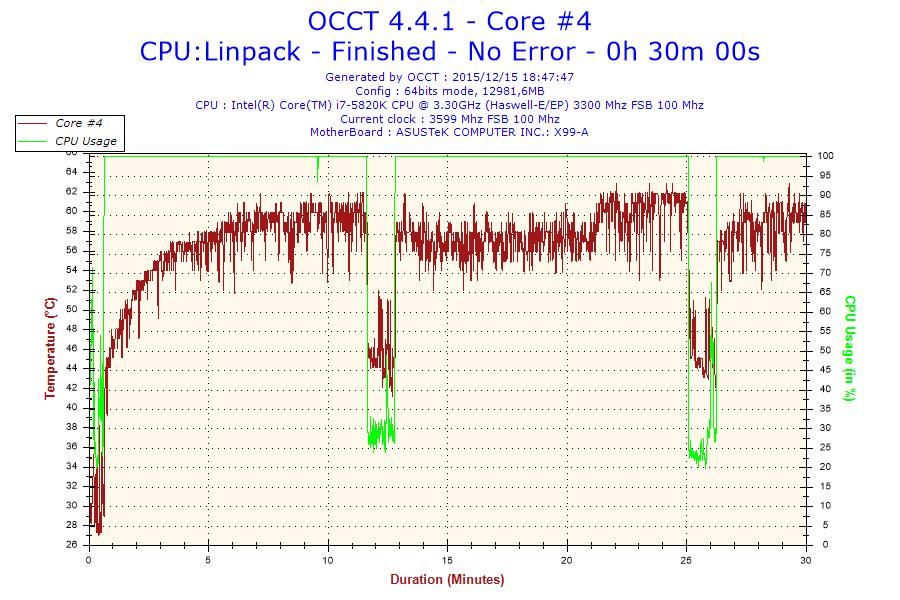 2015-12-15-18h47-Temperature-Core #4