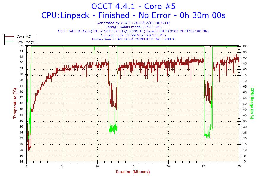 2015-12-15-18h47-Temperature-Core #5
