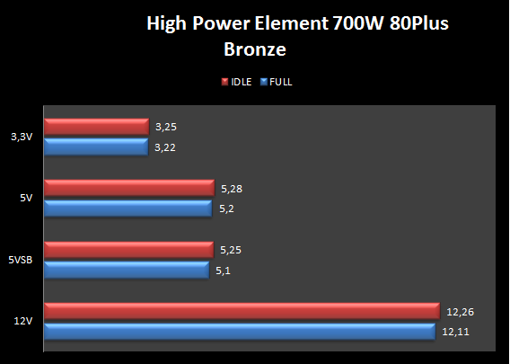High Power Element 700W 80Plus Bronze