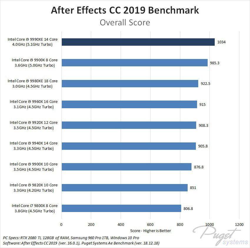 Intel i9-9990XE, características y prestaciones 3