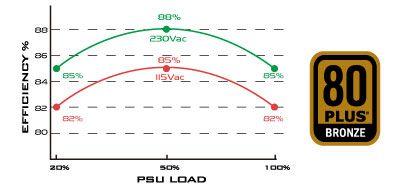 eficiencia energentica silverstone strider essential st40f-esb