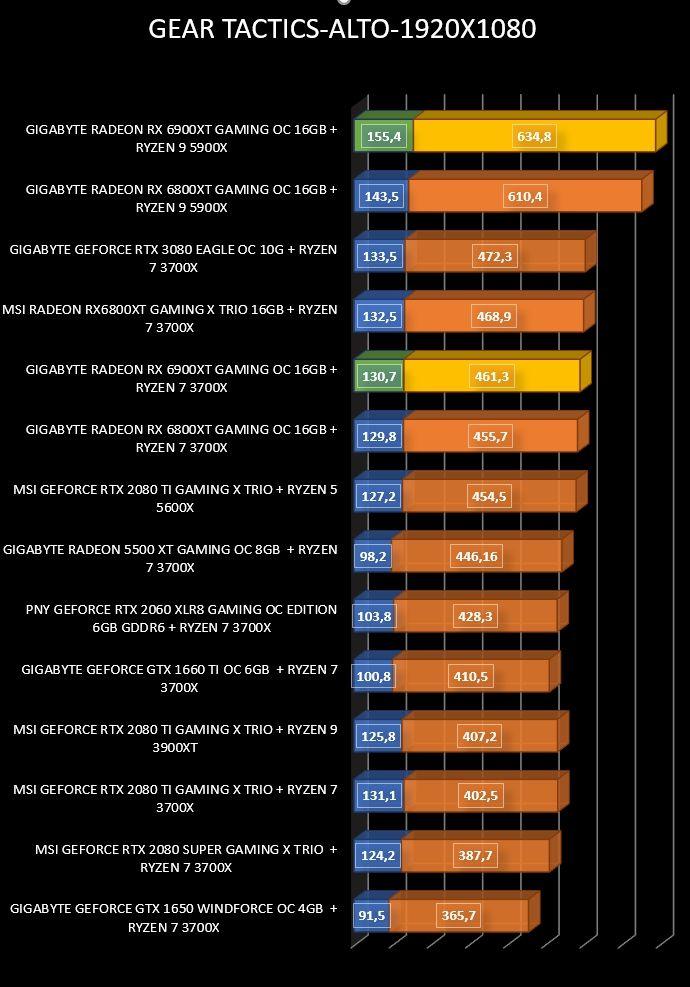 Review Gigabyte Radeon RX 6900 XT Gaming OC 16 GB 24