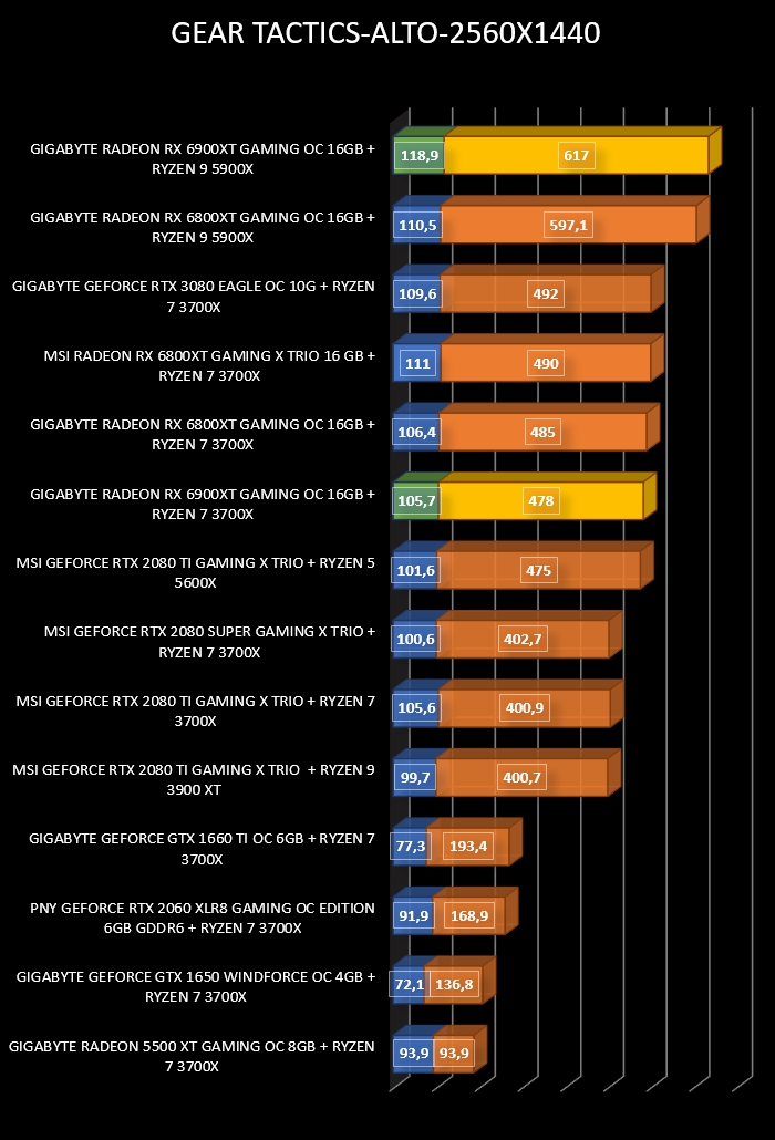 Review Gigabyte Radeon RX 6900 XT Gaming OC 16 GB 25