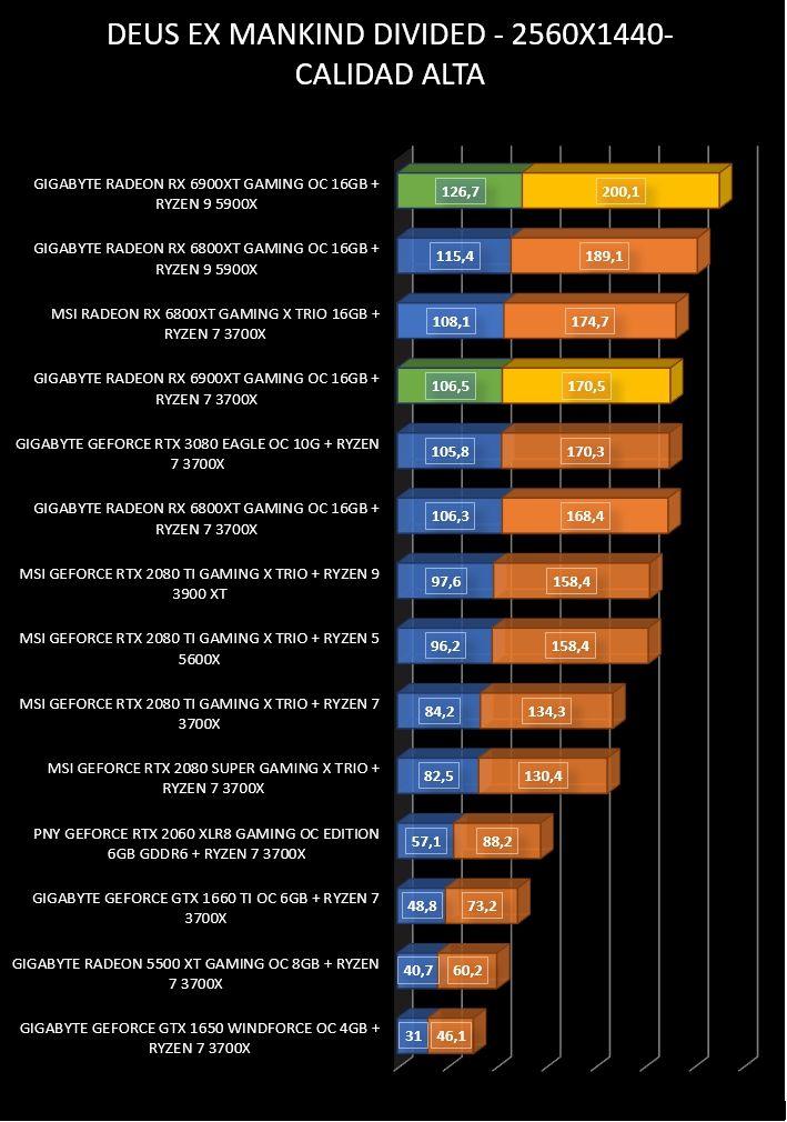 Review Gigabyte Radeon RX 6900 XT Gaming OC 16 GB 27