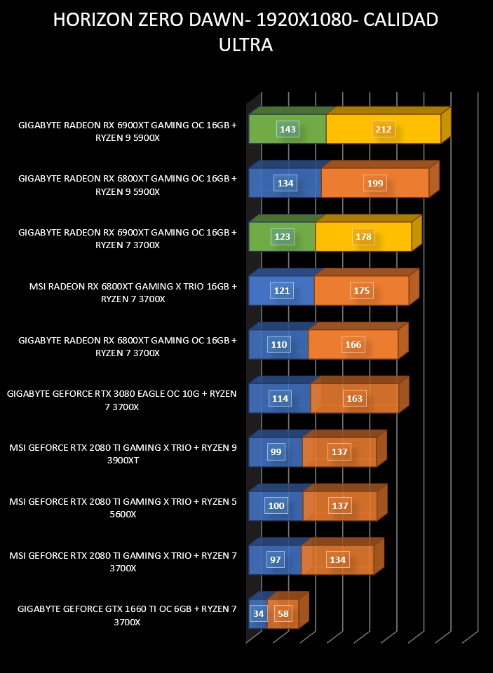 Review Gigabyte Radeon RX 6900 XT Gaming OC 16 GB 28