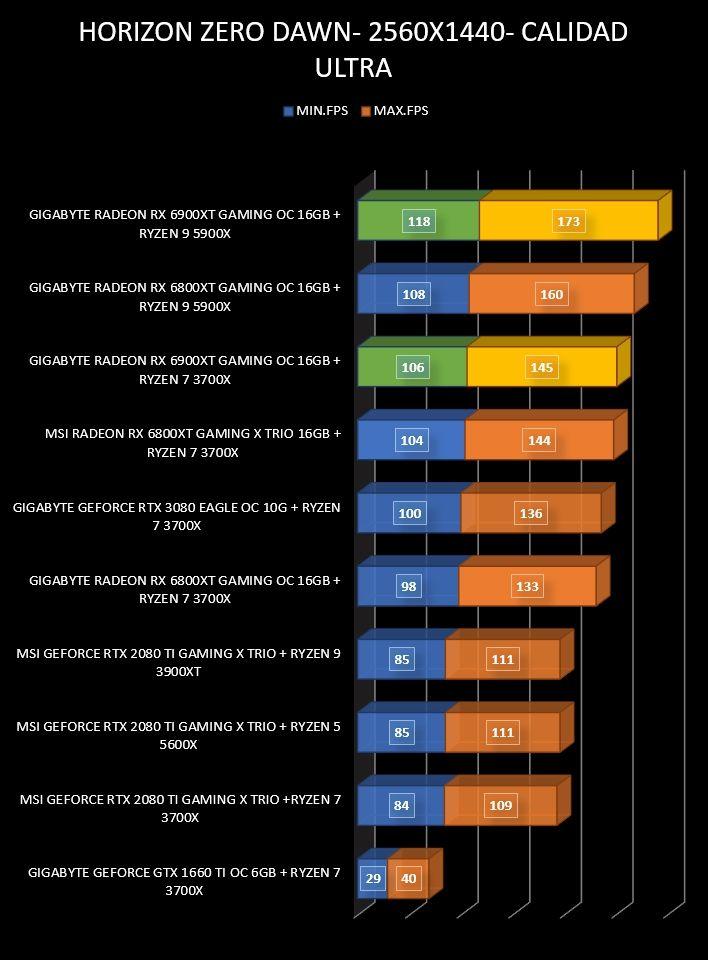 Review Gigabyte Radeon RX 6900 XT Gaming OC 16 GB 29