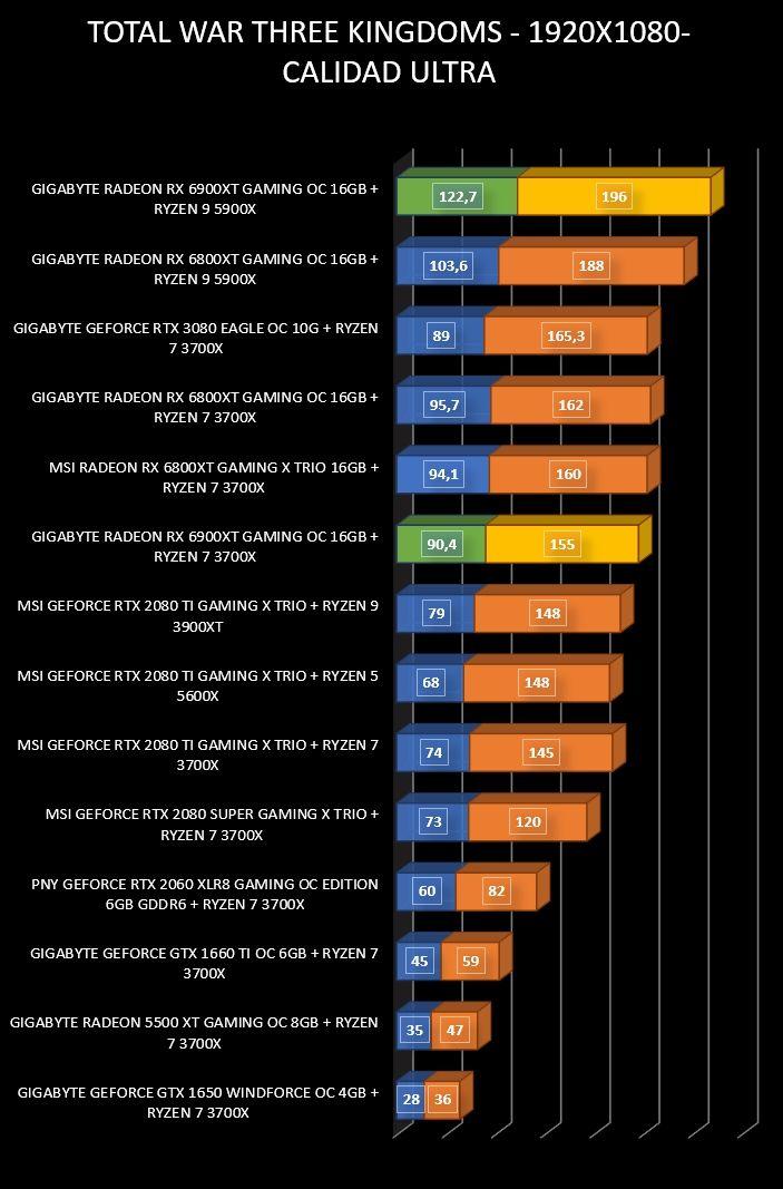 Review Gigabyte Radeon RX 6900 XT Gaming OC 16 GB 30