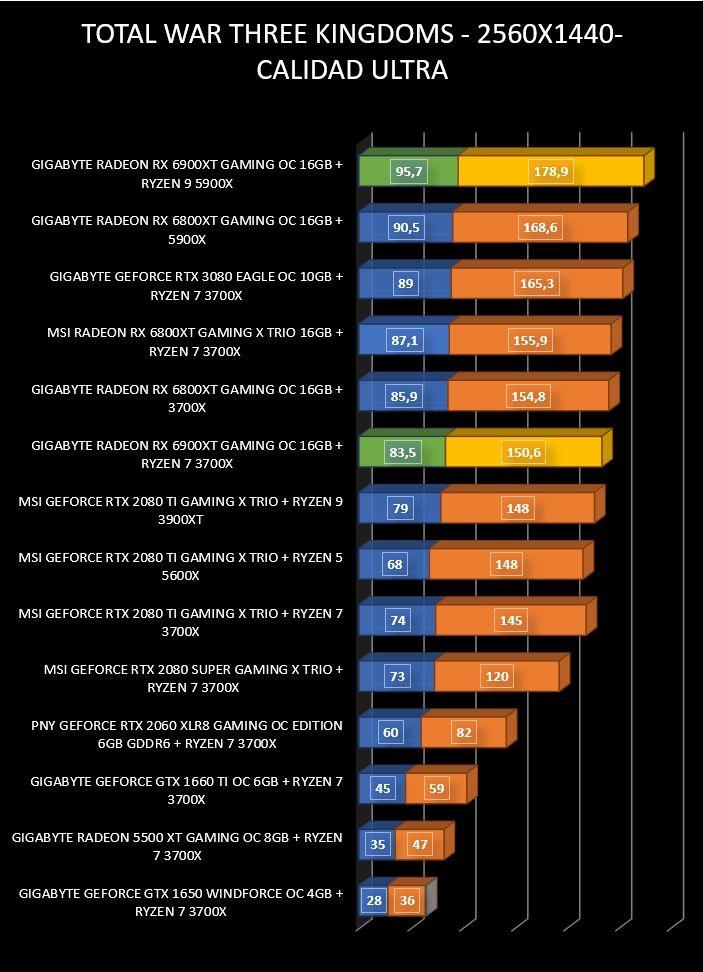 Review Gigabyte Radeon RX 6900 XT Gaming OC 16 GB 31