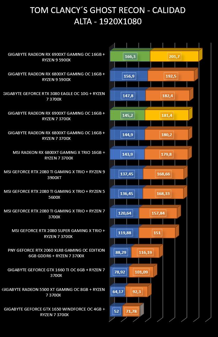 Review Gigabyte Radeon RX 6900 XT Gaming OC 16 GB 32