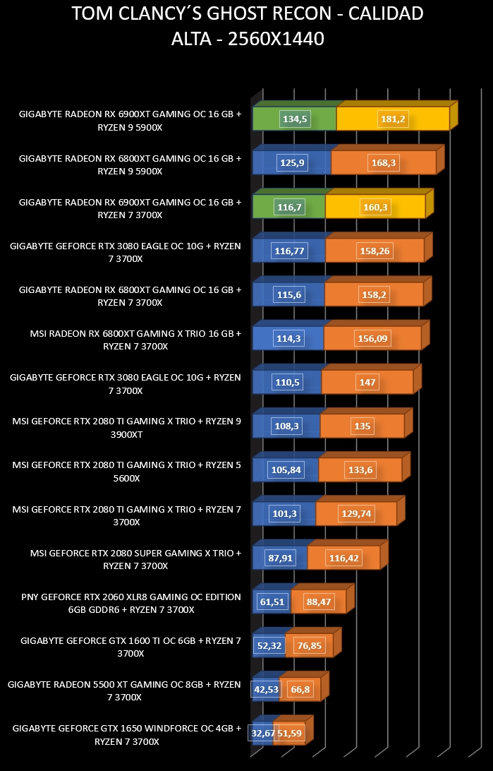 Review Gigabyte Radeon RX 6900 XT Gaming OC 16 GB 33