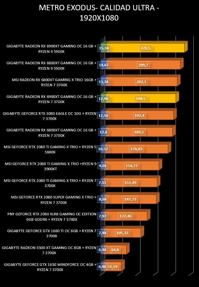Review Gigabyte Radeon RX 6900 XT Gaming OC 16 GB 34