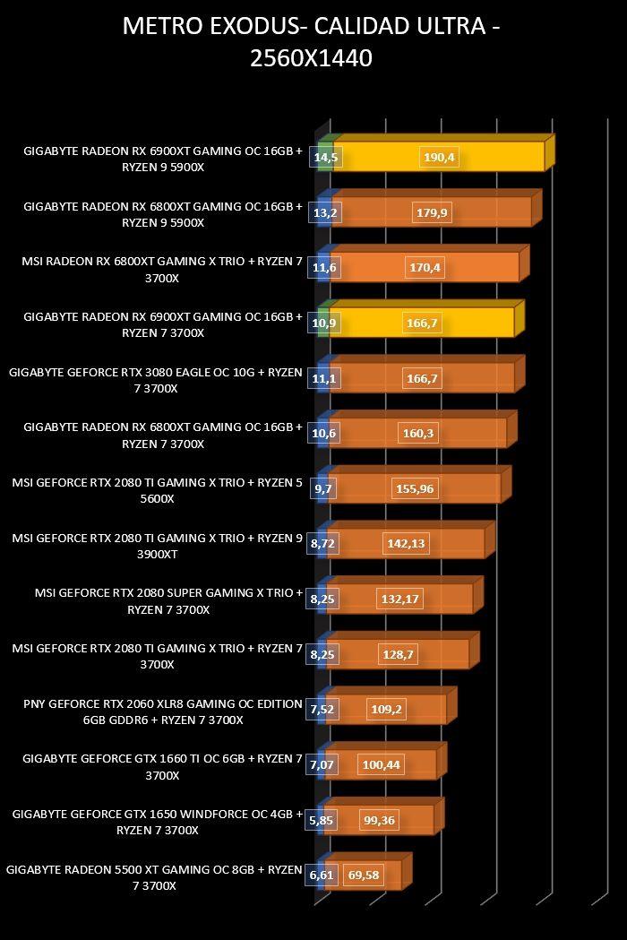 Review Gigabyte Radeon RX 6900 XT Gaming OC 16 GB 35