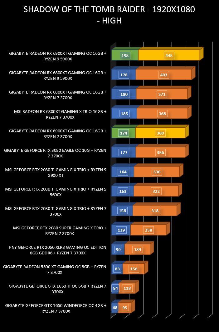 Review Gigabyte Radeon RX 6900 XT Gaming OC 16 GB 36