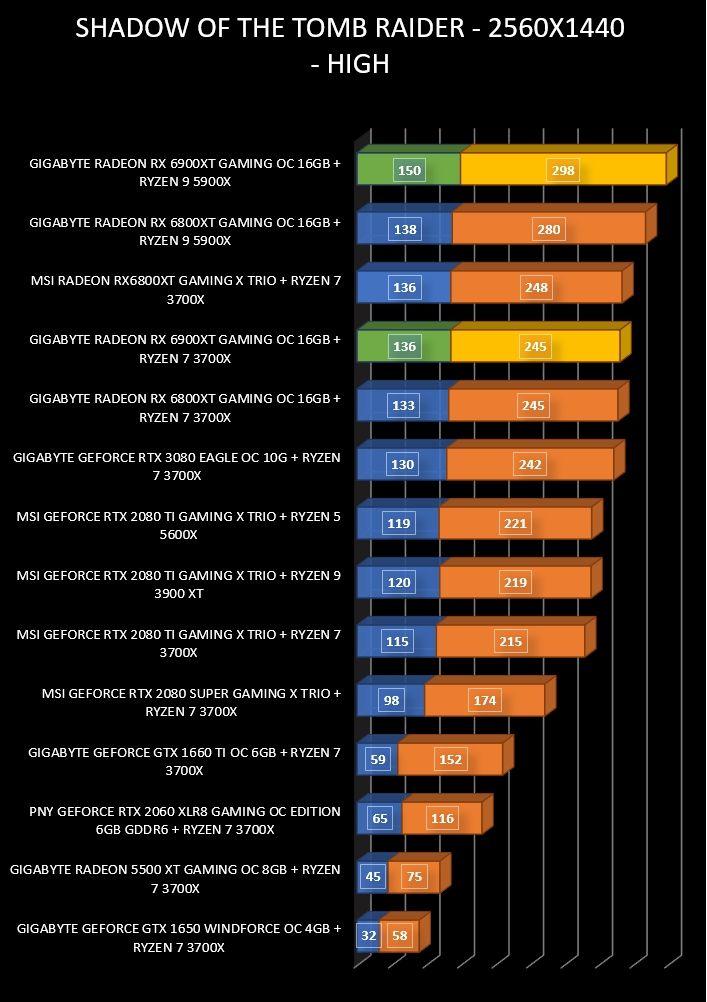 Review Gigabyte Radeon RX 6900 XT Gaming OC 16 GB 37