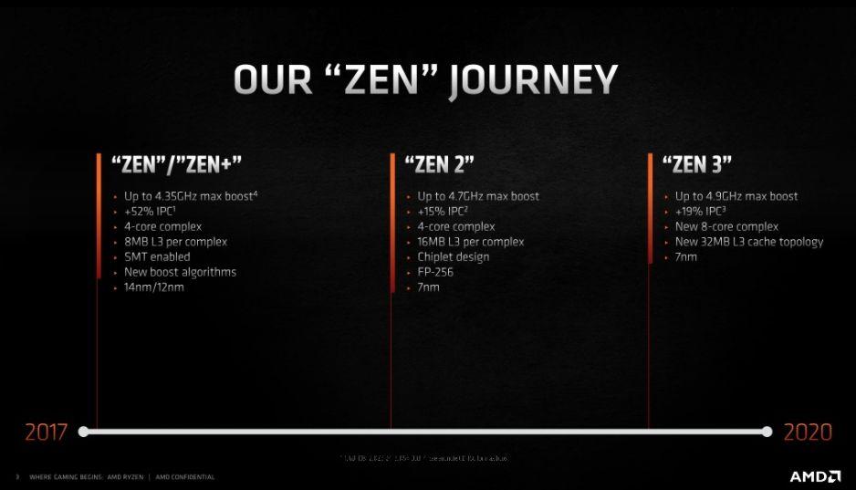 Review Ryzen 9 5900X 3