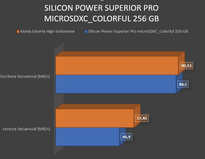 Review Silicon Power Superior Pro microSDXC_Colorful 256 GB 7