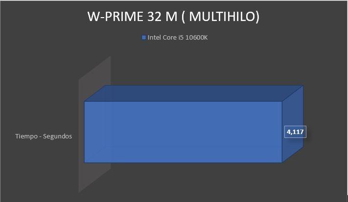 Review Intel Core i5-10600K 17