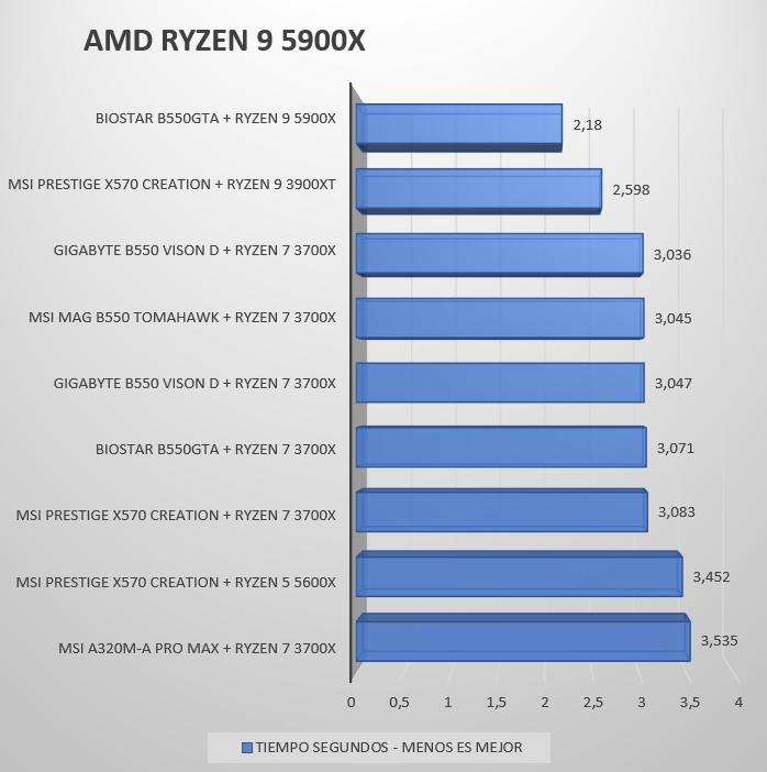 Review Ryzen 9 5900X 19