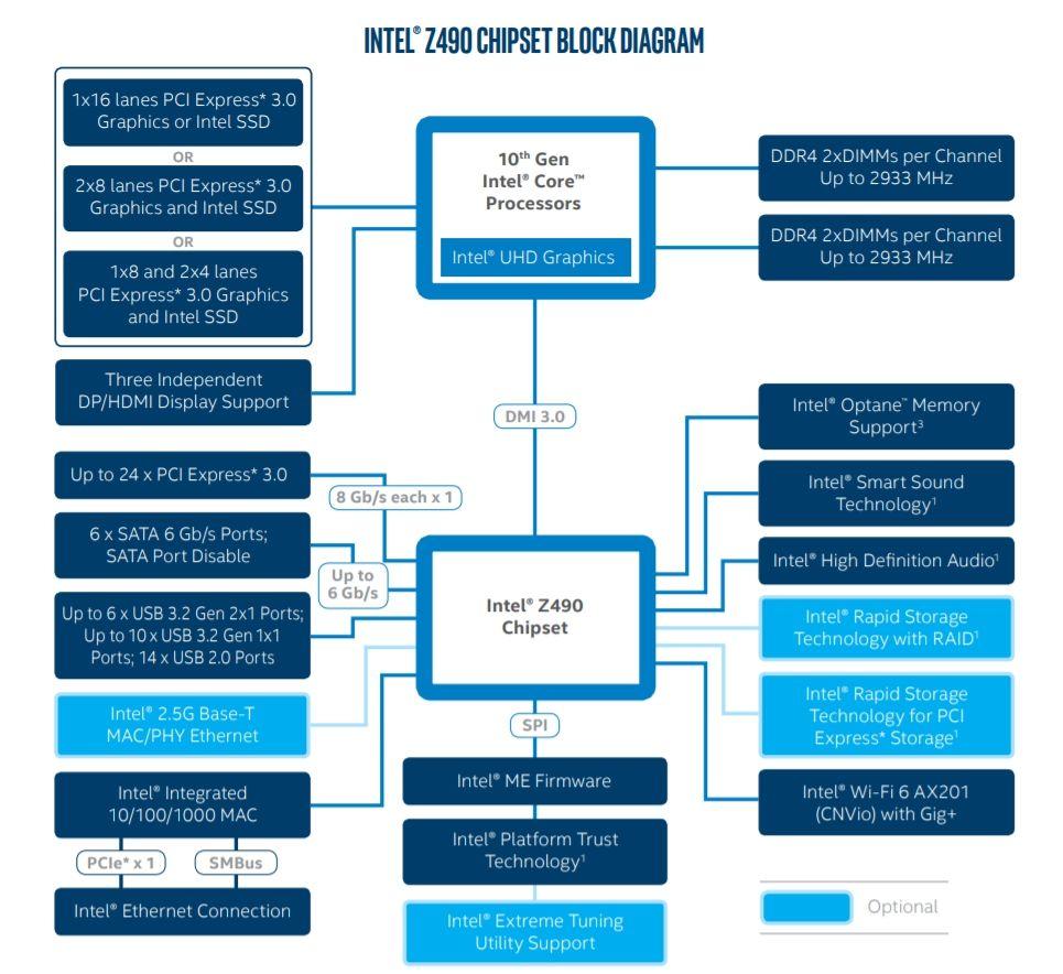 Review Intel Core i9 10900K 6