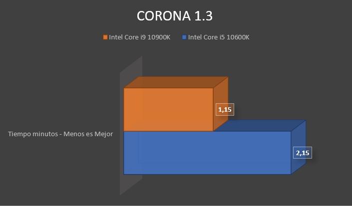 Review Intel Core i9 10900K 12