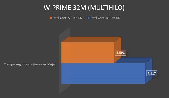 Review Intel Core i9 10900K 13