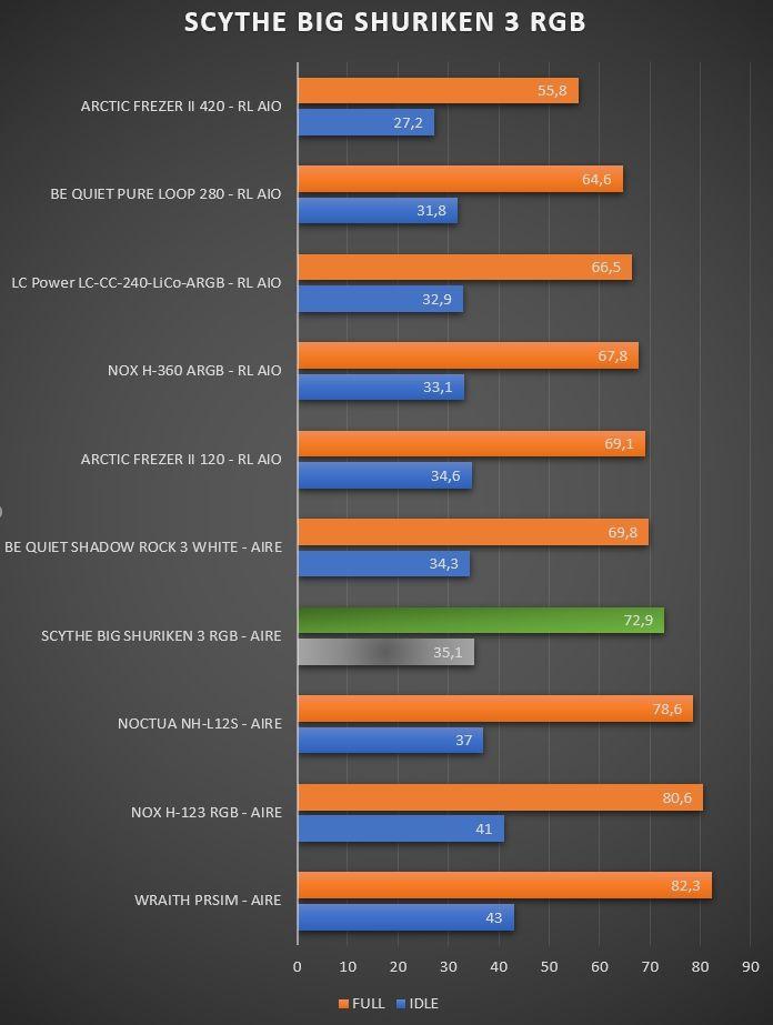 Review Scythe Big Shuriken 3 RGB 1