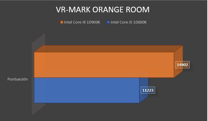 Review Intel Core i9 10900K 14