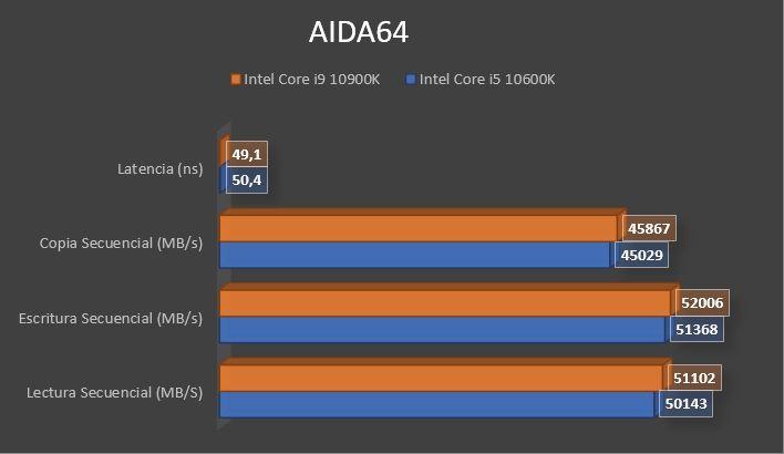 Review Intel Core i9 10900K 16