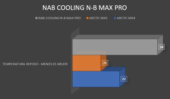 Review NAB Cooling N-B MAX PRO 10