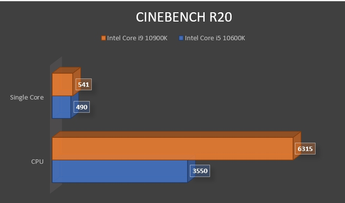 Review Intel Core i9 10900K 17
