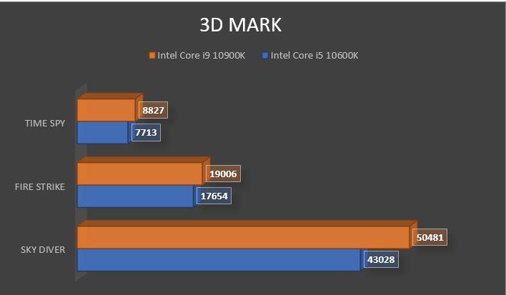 Review Intel Core i9 10900K 18