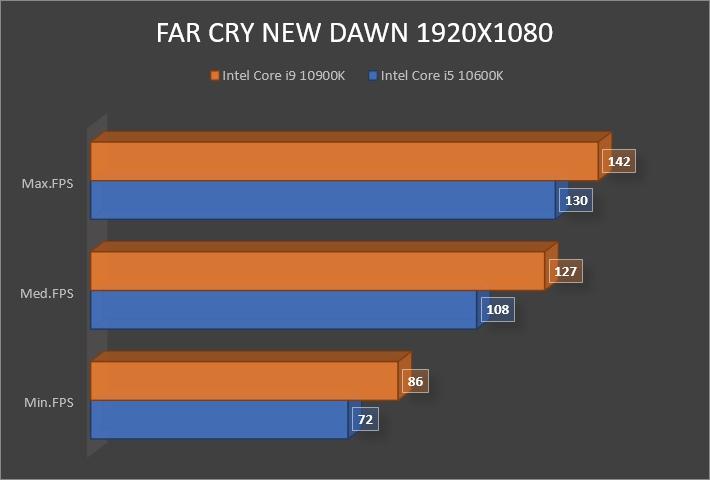 Review Intel Core i9 10900K 19