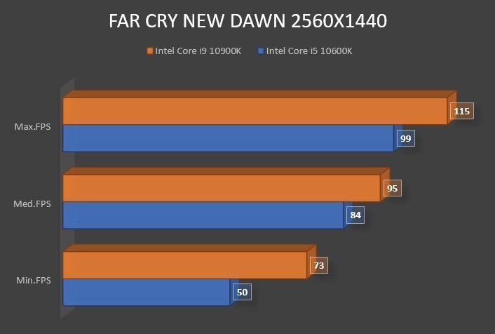 Review Intel Core i9 10900K 20
