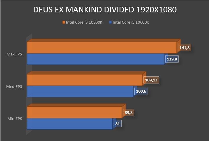 Review Intel Core i9 10900K 21