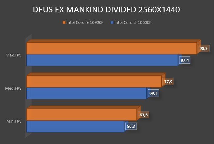 Review Intel Core i9 10900K 22