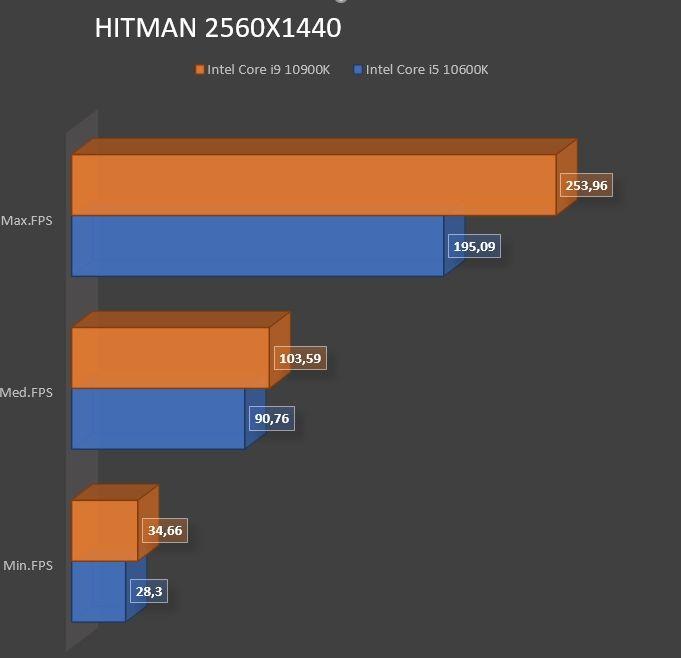 Review Intel Core i9 10900K 33