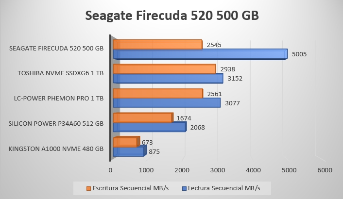 Review Seagate Firecuda 520 500 GB 16