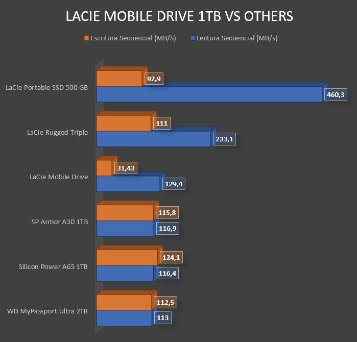 Review LaCie Mobile Drive 20