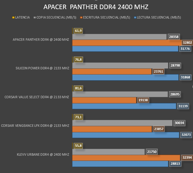 Review Apacer Panther DDR4 2400 Mhz 18