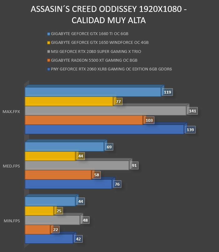 Review Gigabyte Geforce GTX 1660 Ti OC 6GB 10