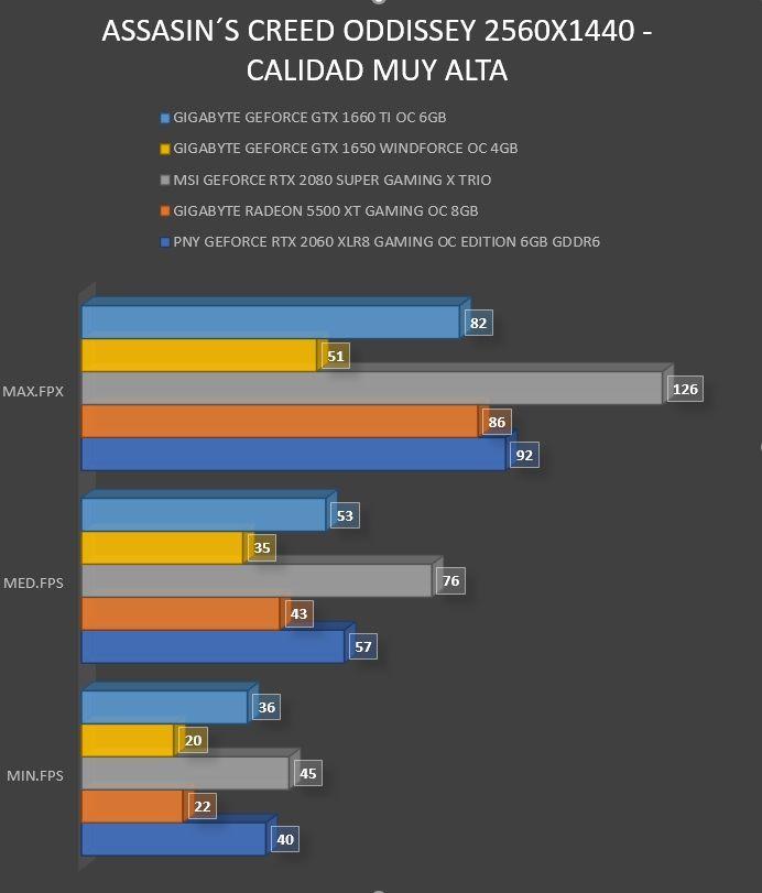 Review Gigabyte Geforce GTX 1660 Ti OC 6GB 11
