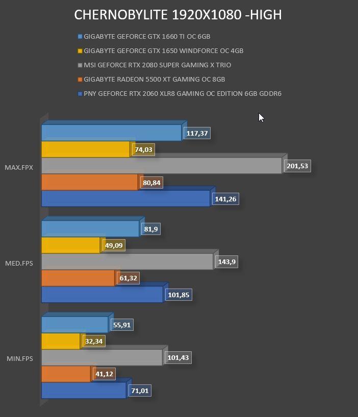 Review Gigabyte Geforce GTX 1660 Ti OC 6GB 12