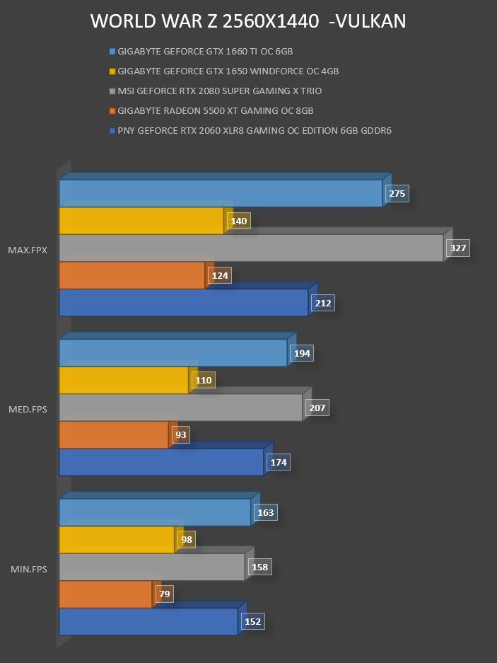 Review Gigabyte Geforce GTX 1660 Ti OC 6GB 32