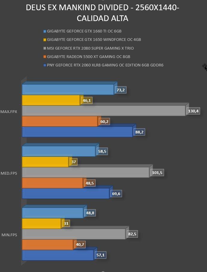 Review Gigabyte Geforce GTX 1660 Ti OC 6GB 18