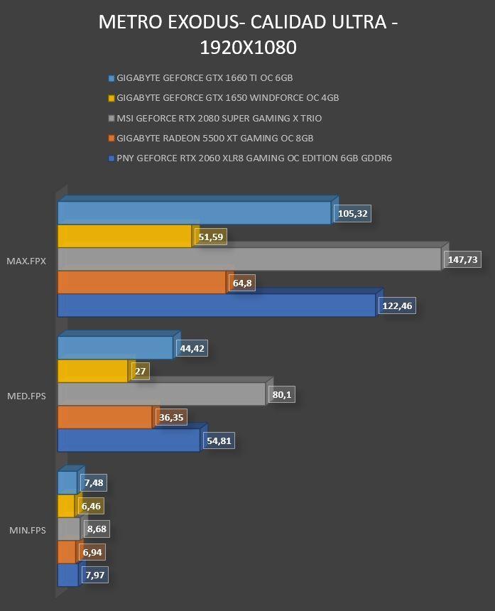 Review Gigabyte Geforce GTX 1660 Ti OC 6GB 25