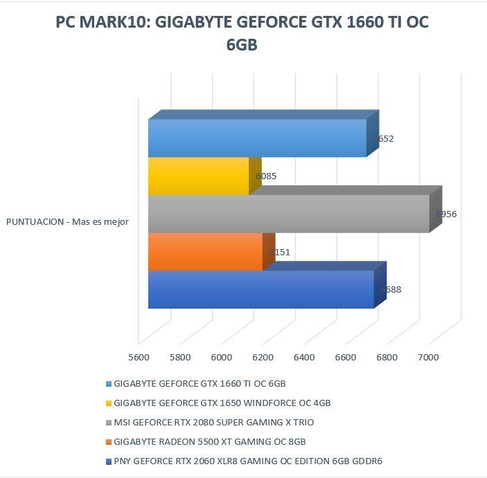 Review Gigabyte Geforce GTX 1660 Ti OC 6GB 23