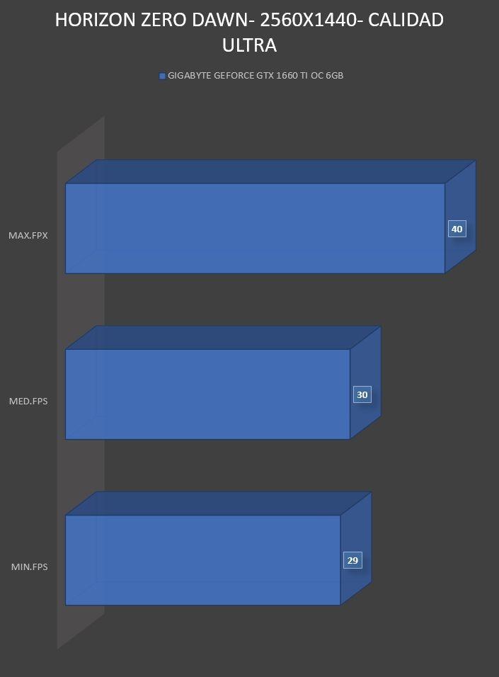 Review Gigabyte Geforce GTX 1660 Ti OC 6GB 20
